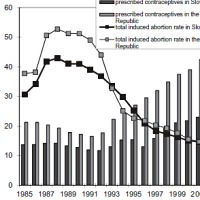 Popular Science: The relationship between abortion and contraception in Czechia and Slovakia