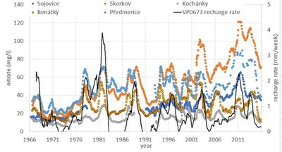 Development of nitrate concentration in groundwater. Source: Authors of the article.