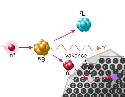 Převratnou metodu českých vědců opublikoval prestižní vědecký časopis Nature Communications