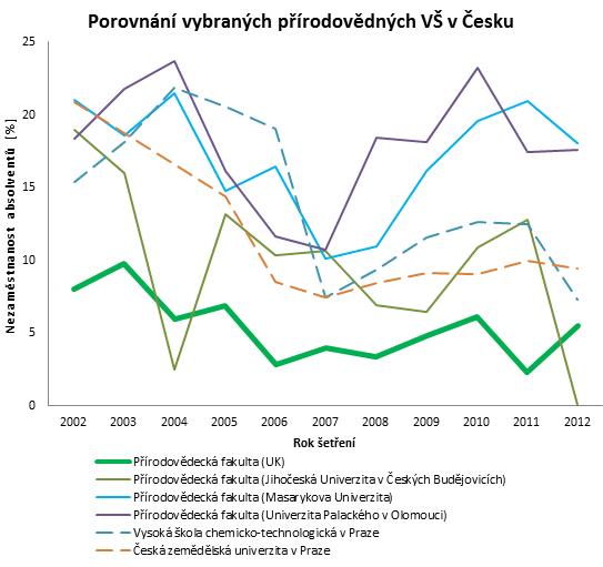 graf míry nezaměstnanosti absolventů českých VŠ