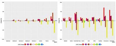 Nárůsty a úbytky typů krajinného pokryvu v Praze a Bratislavě v okolí měst mezi roky 2006 a 2012