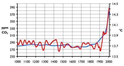 Grafy bývají předmětem mnoha kontroverzí