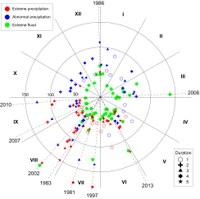 Graf zobrazuje zkoumané extrémní jevy v ČR - římské číslice značí měsíce. Je tedy patrný jejich vyšší výskyt během letních měsíců. Zdroj: článek, Müller et al. (2015).