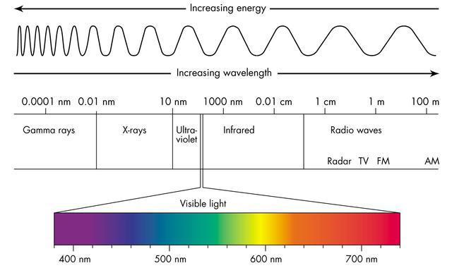 Obrázek 10: Elektromagnetické spektrum