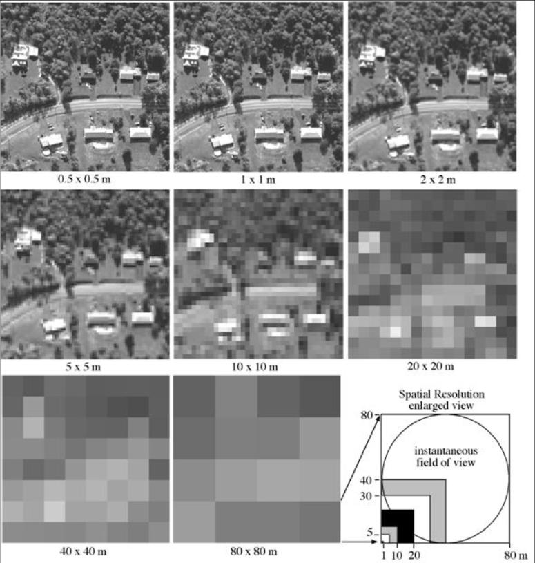 Obrázek 14: Porovnání prostorového rozlišení různých typů dat DPZ