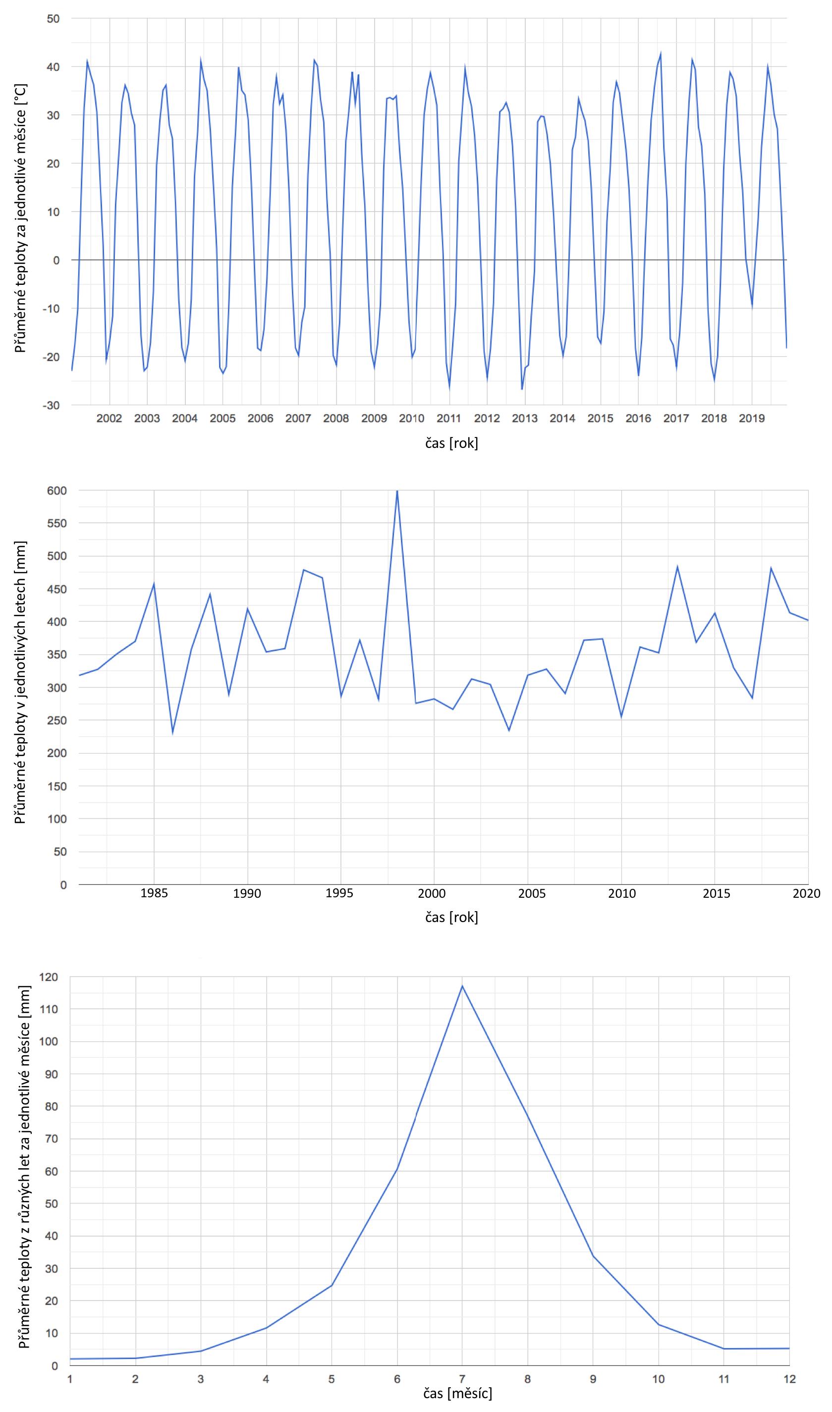 Obrázek 21: Vývoj teplot povrchu v potenciální nové lokalitě pro reintrodukci koně Převalského