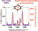 Two Color Infrared Predissociation Spectroscopy of C6H6(2+) Isomers Using Helium Tagging